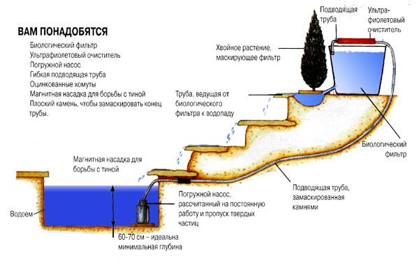 Создание водопада с водоемом своими руками, с возможностью интегрирования с системой полива.